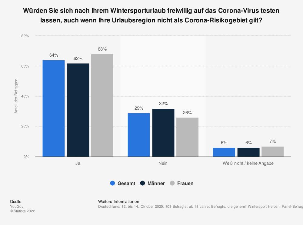Statistik: Würden Sie sich nach Ihrem Wintersporturlaub freiwillig auf das Corona-Virus testen lassen, auch wenn Ihre Urlaubsregion nicht als Corona-Risikogebiet gilt? | Statista