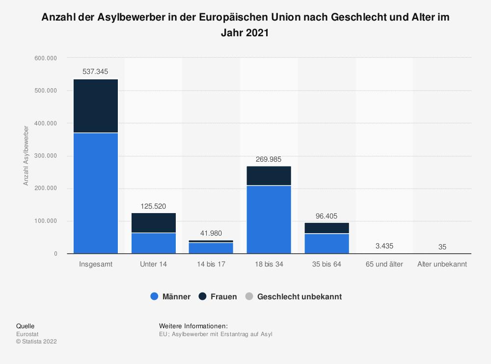 Statistik: Anzahl der Asylbewerber in der Europäischen Union nach Geschlecht und Alter im Jahr 2020   Statista