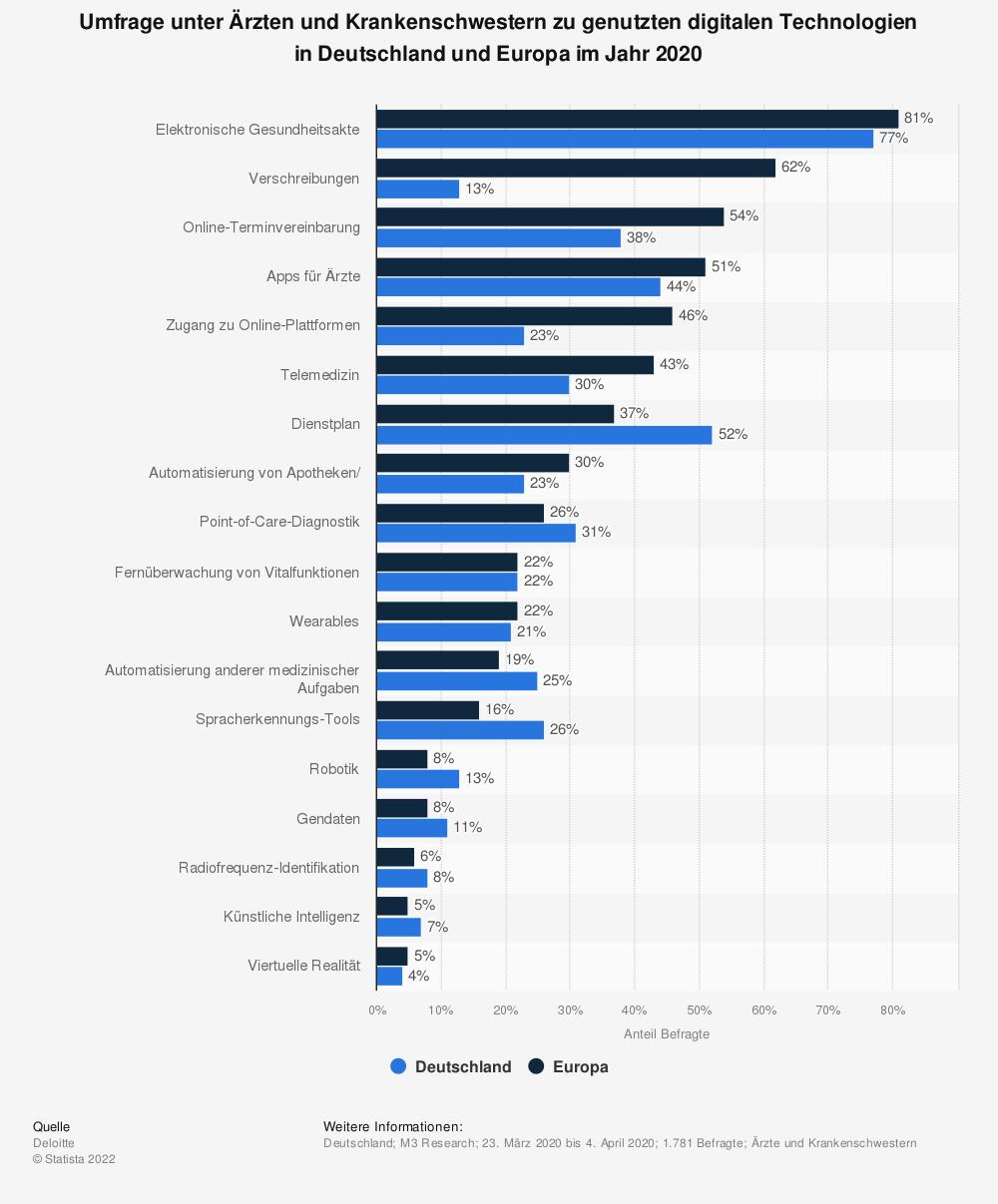Statistik: Umfrage unter Ärzten und Krankenschwestern zu genutzten digitalen Technologien in Deutschland und Europa im Jahr 2020 | Statista