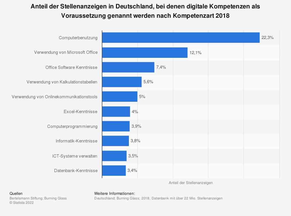 Statistik: Anteil der Stellenanzeigen in Deutschland, bei denen digitale Kompetenzen als Voraussetzung genannt werden nach Kompetenzart 2018 | Statista