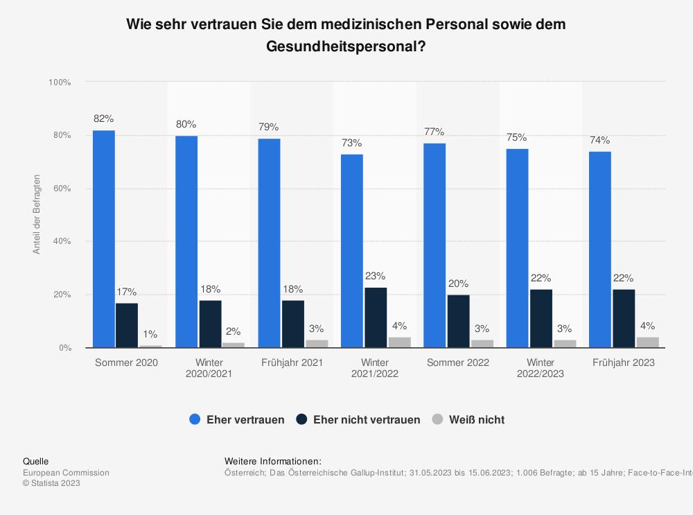 Statistik: Wie sehr vertrauen Sie dem medizinischen Personal sowie dem Gesundheitspersonal?   Statista