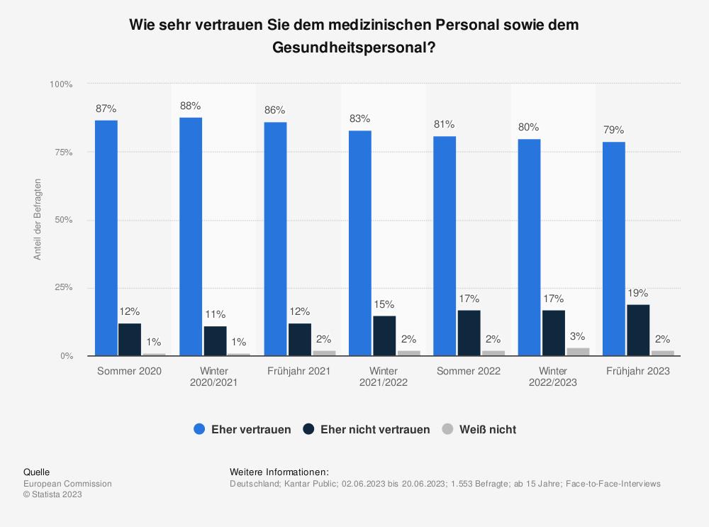 Statistik: Wie sehr vertrauen Sie dem medizinischen Personal sowie dem Gesundheitspersonal? | Statista