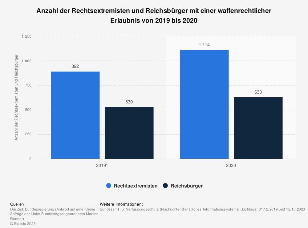 Statistik: Anzahl der Rechtsextremisten und Reichsbürger mit einer waffenrechtlicher Erlaubnis von 2019 bis 2020 | Statista