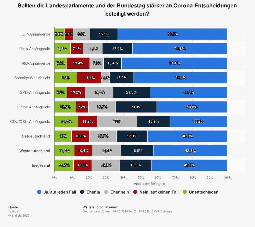 Statistik: Sollten die Landesparlamente und der Bundestag stärker an Corona-Entscheidungen beteiligt werden? | Statista