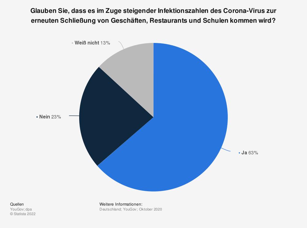Statistik: Glauben Sie, dass es im Zuge steigender Infektionszahlen des Corona-Virus zur erneuten Schließung von Geschäften, Restaurants und Schulen kommen wird? | Statista