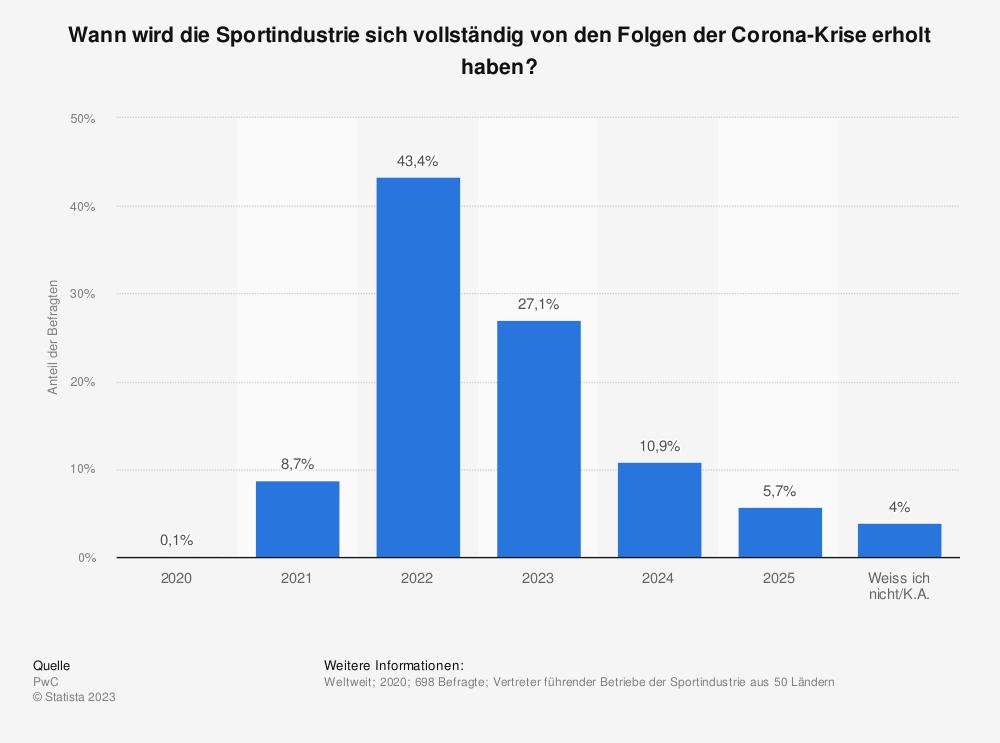 Statistik: Wann wird die Sportindustrie sich vollständig von den Folgen der Corona-Krise erholt haben? | Statista