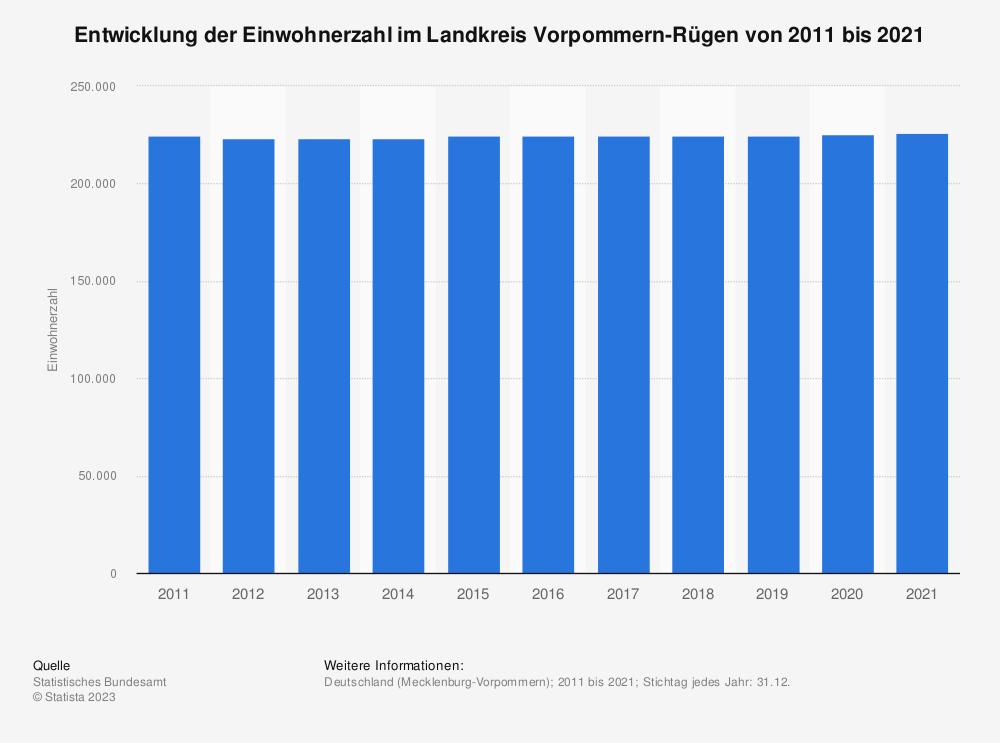 Statistik: Entwicklung der Einwohnerzahl im Landkreis Vorpommern-Rügen von 2011 bis 2019 | Statista