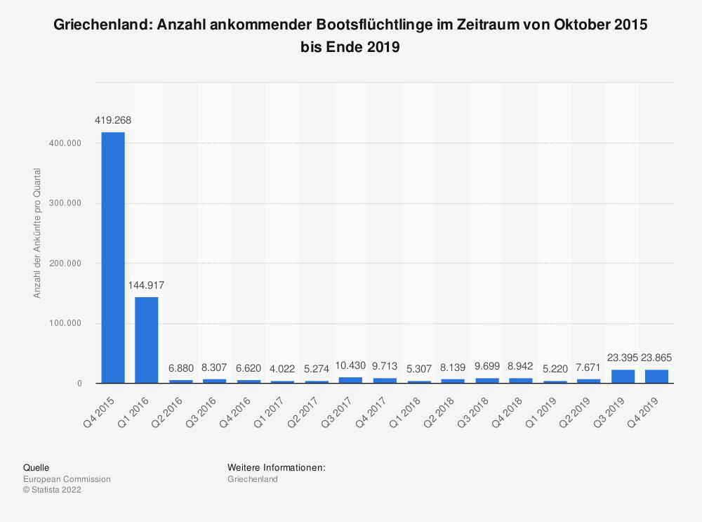 Statistik: Griechenland: Anzahl ankommender Bootsflüchtlinge im Zeitraum von Oktober 2015 bis Ende 2019 | Statista