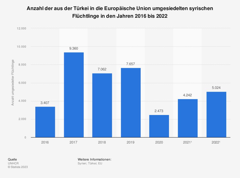 Statistik: Anzahl der aus der Türkei in die Europäische Union umgesiedelten syrischen Flüchtlinge in den Jahren 2016 bis 2020 | Statista