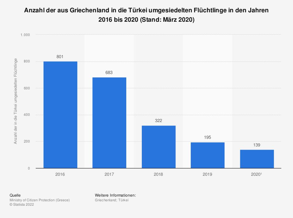 Statistik: Anzahl der aus Griechenland in die Türkei umgesiedelten Flüchtlinge in den Jahren 2016  bis 2020 (Stand: März 2020) | Statista