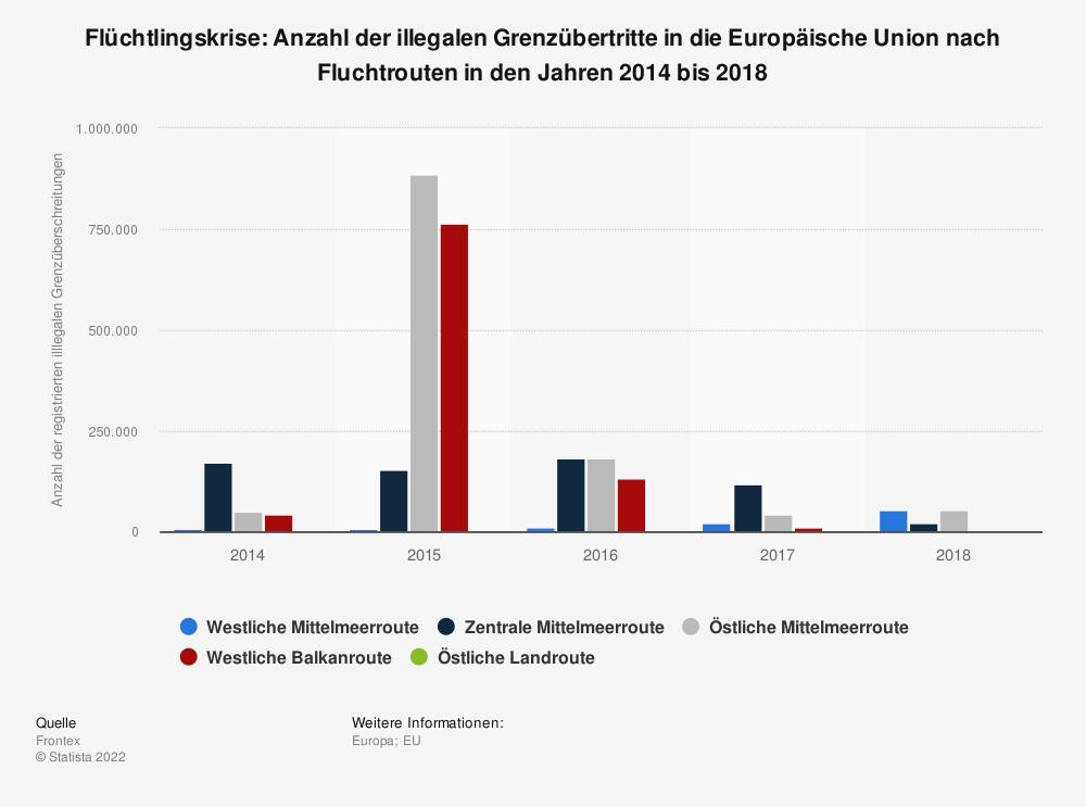 Statistik: Flüchtlingskrise: Anzahl der illegalen Grenzübertritte in die Europäische Union nach Fluchtrouten in den Jahren 2014 bis 2018 | Statista