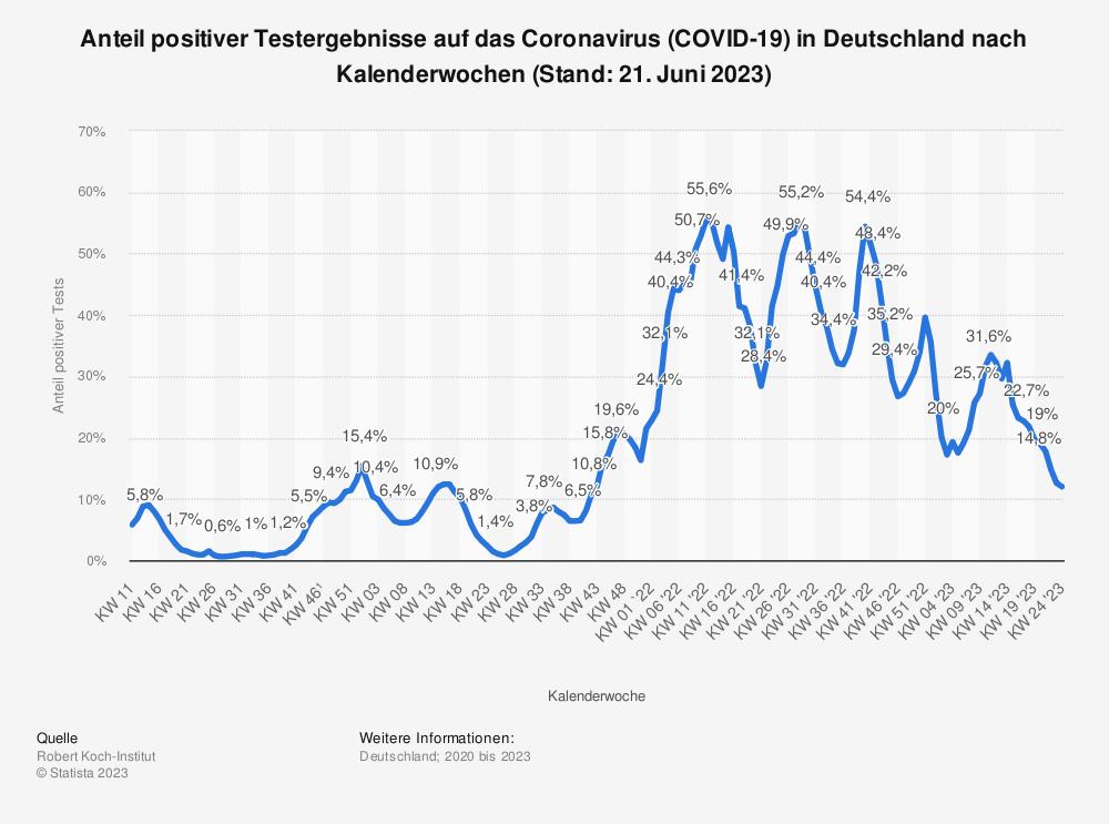 Statistik: Anteil positiver Testergebnisse auf das Coronavirus (COVID-19) in Deutschland nach Kalenderwochen (Stand: 12. Mai 2021) | Statista