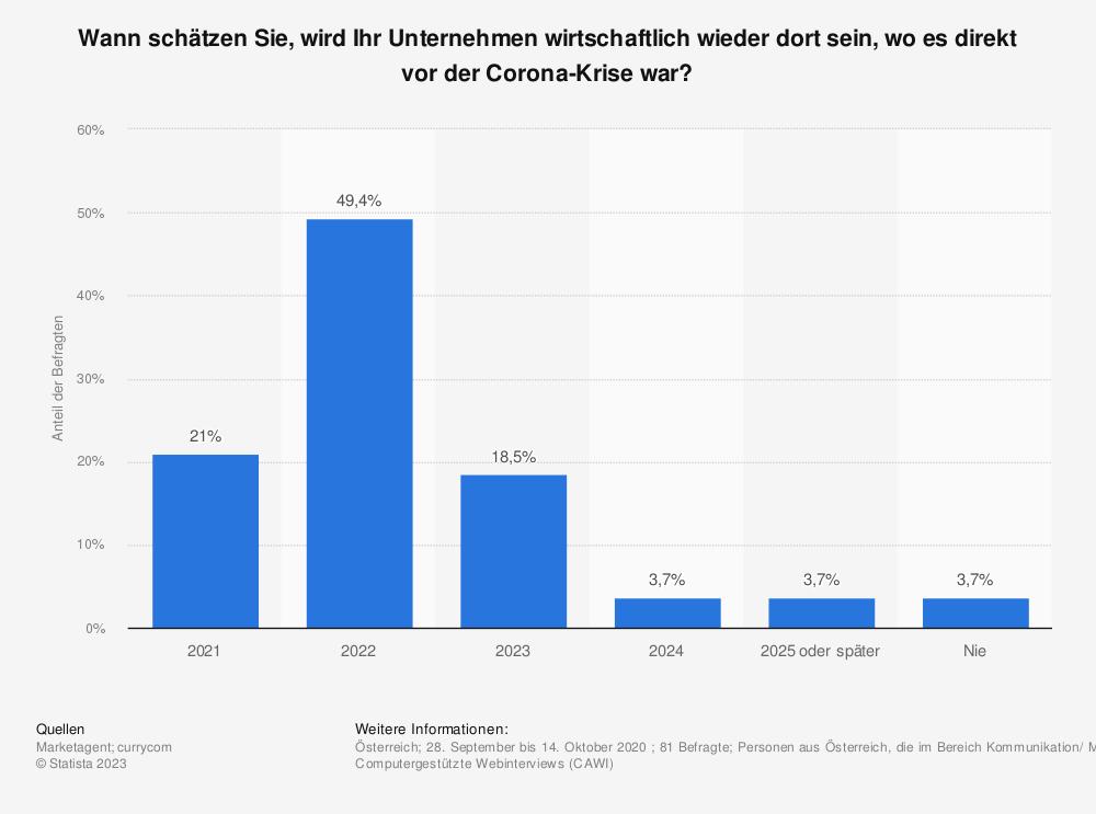 Statistik: Wann schätzen Sie, wird Ihr Unternehmen wirtschaftlich wieder dort sein, wo es direkt vor der Corona-Krise war? | Statista