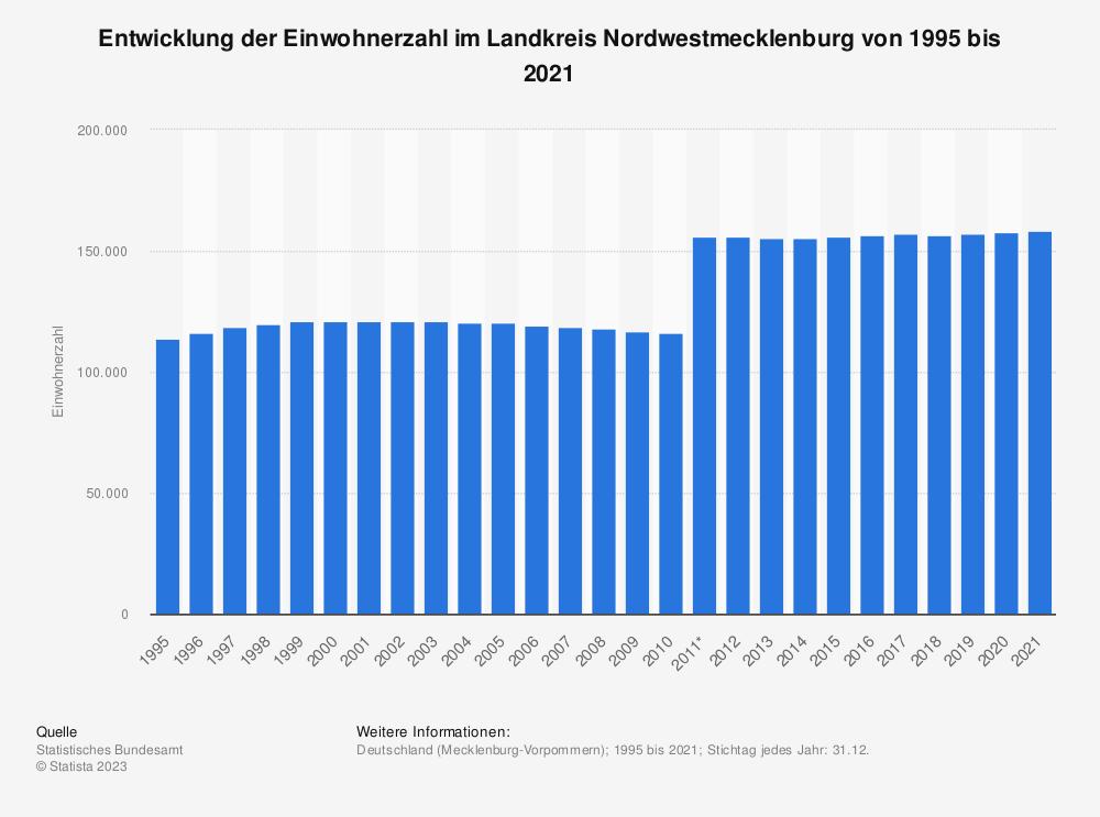 Statistik: Entwicklung der Einwohnerzahl im Landkreis Nordwestmecklenburg von 1995 bis 2020   Statista