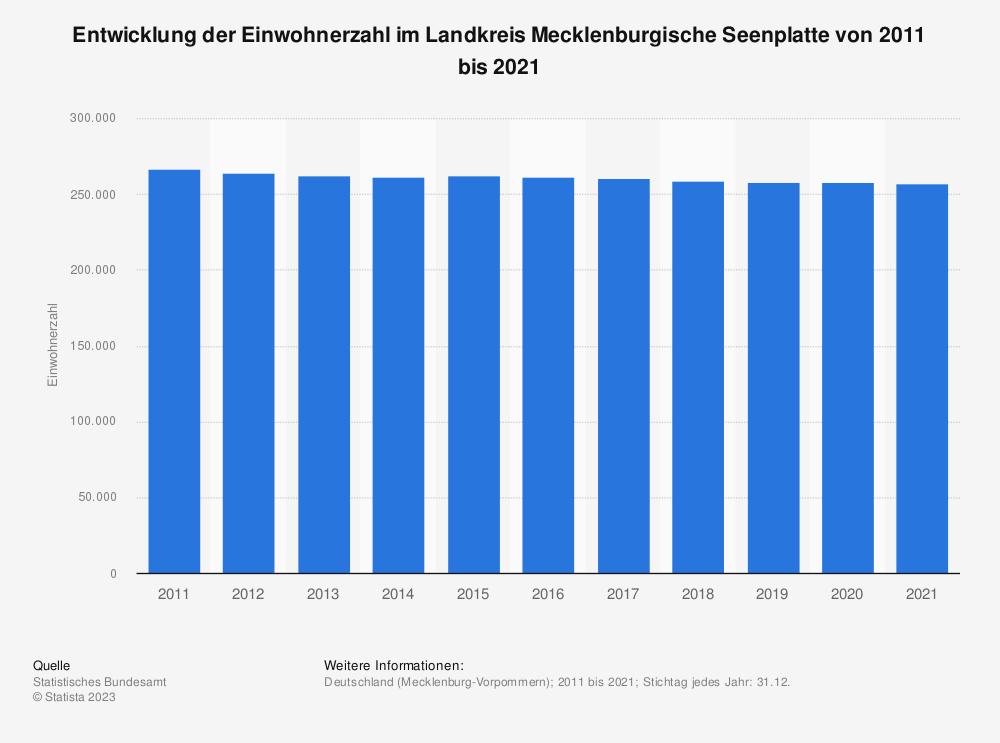 Statistik: Entwicklung der Einwohnerzahl im Landkreis Mecklenburgische Seenplatte von 2011 bis 2019 | Statista