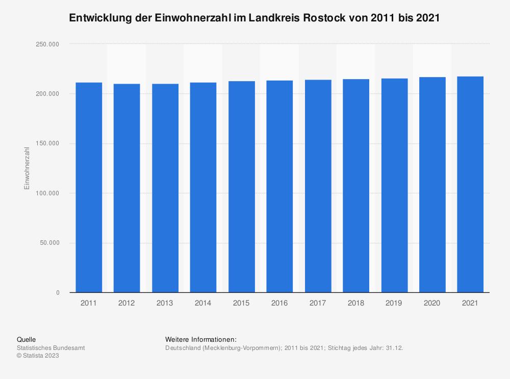Statistik: Entwicklung der Einwohnerzahl im Landkreis Rostock von 2011 bis 2019 | Statista