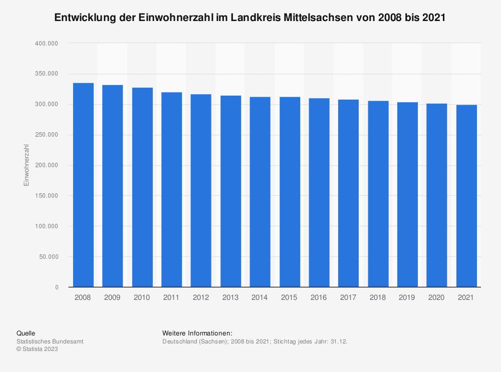 Statistik: Entwicklung der Einwohnerzahl im Landkreis Mittelsachsen von 2008 bis 2019   Statista