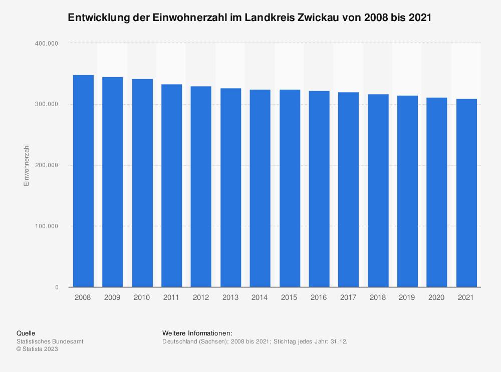 Statistik: Entwicklung der Einwohnerzahl im Landkreis Zwickau von 2008 bis 2020   Statista