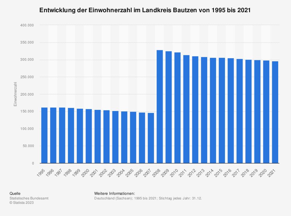 Statistik: Entwicklung der Einwohnerzahl im Landkreis Bautzen von 1995 bis 2019 | Statista