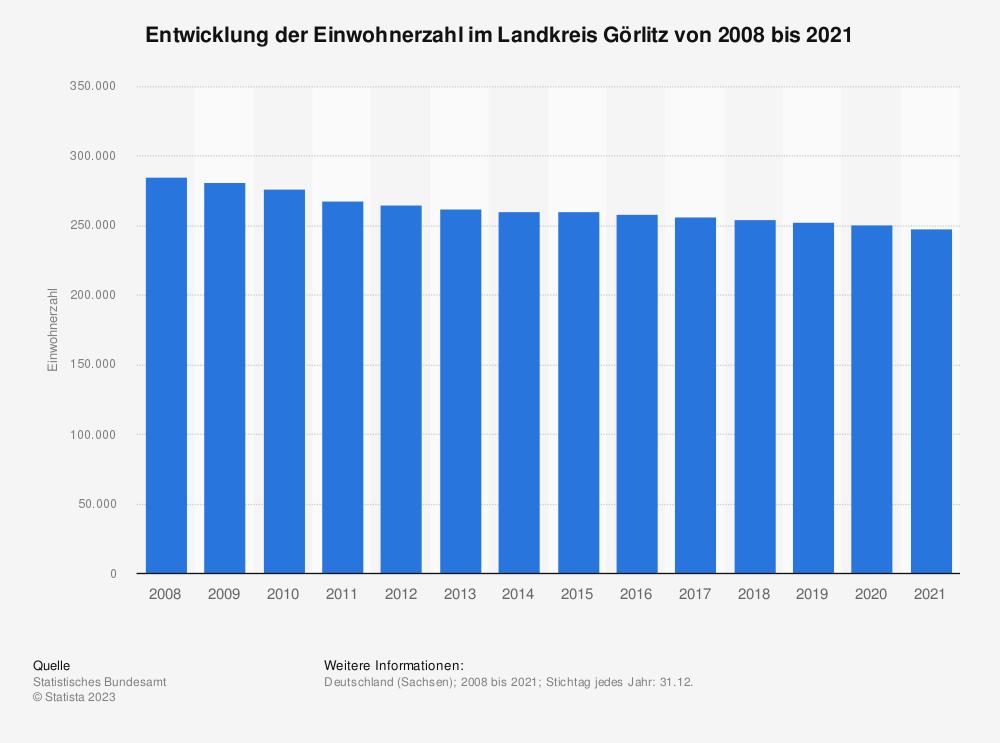 Statistik: Entwicklung der Einwohnerzahl im Landkreis Görlitz von 2008 bis 2020 | Statista