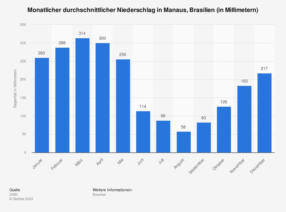 Statistik: Monatlicher durchschnittlicher Regenfall in Manaus, Brasilien (in Millimetern) | Statista