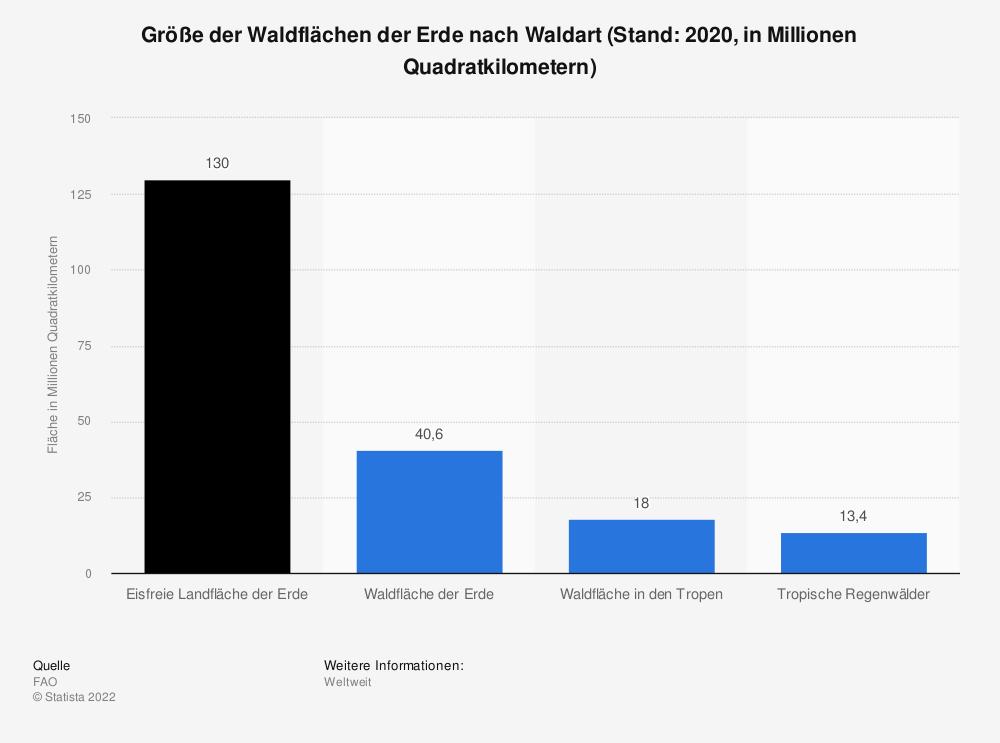 Statistik: Größe der Waldflächen der Erde nach Waldart (Stand: 2020, in Millionen Quadratkilometern) | Statista