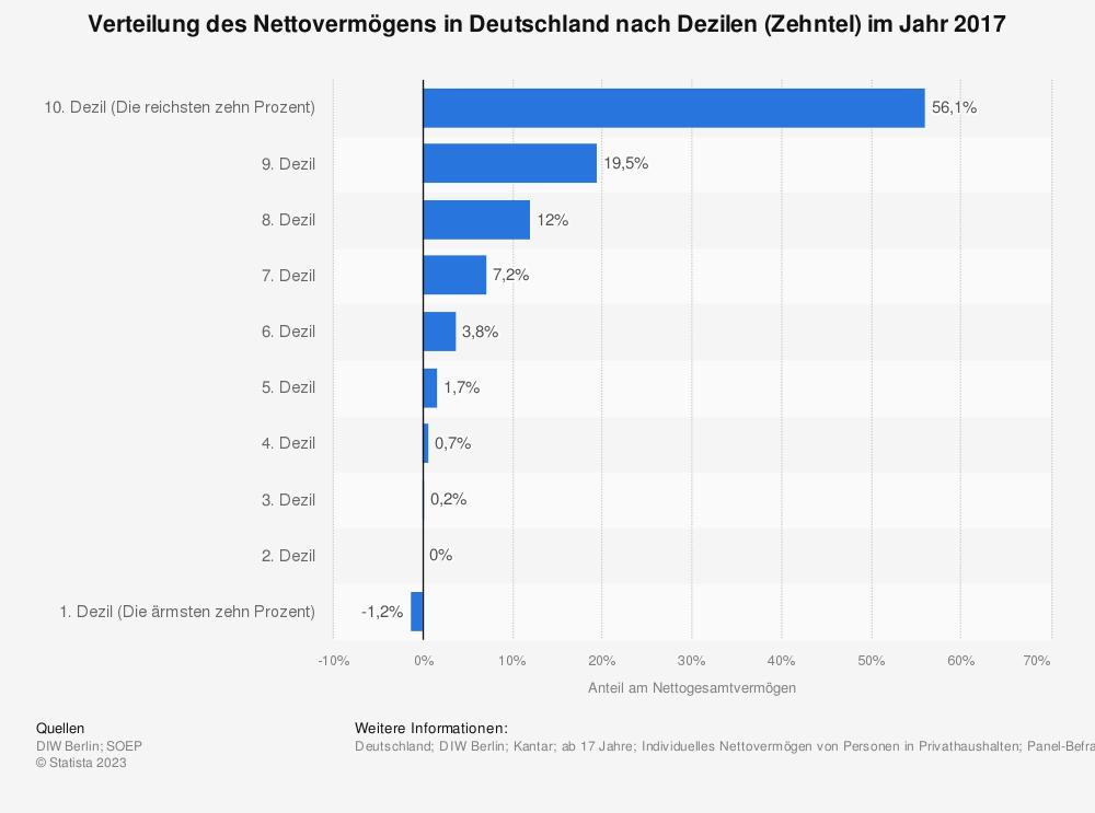 Statistik: Verteilung des Nettovermögens in Deutschland nach Dezilen (Zehntel) im Jahr 2017 | Statista