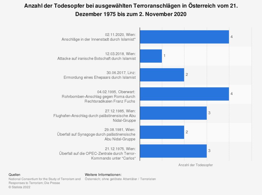 Statistik: Anzahl der Todesopfer bei ausgewählten Terroranschlägen in Österreich vom 21. Dezember 1975 bis zum 2. November 2020 | Statista