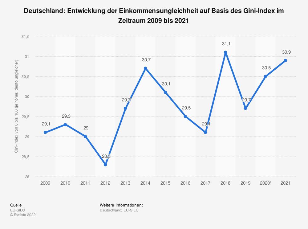 Statistik: Deutschland: Entwicklung der Einkommensungleichheit auf Basis des Gini-Index im Zeitraum 2009 bis 2019   Statista