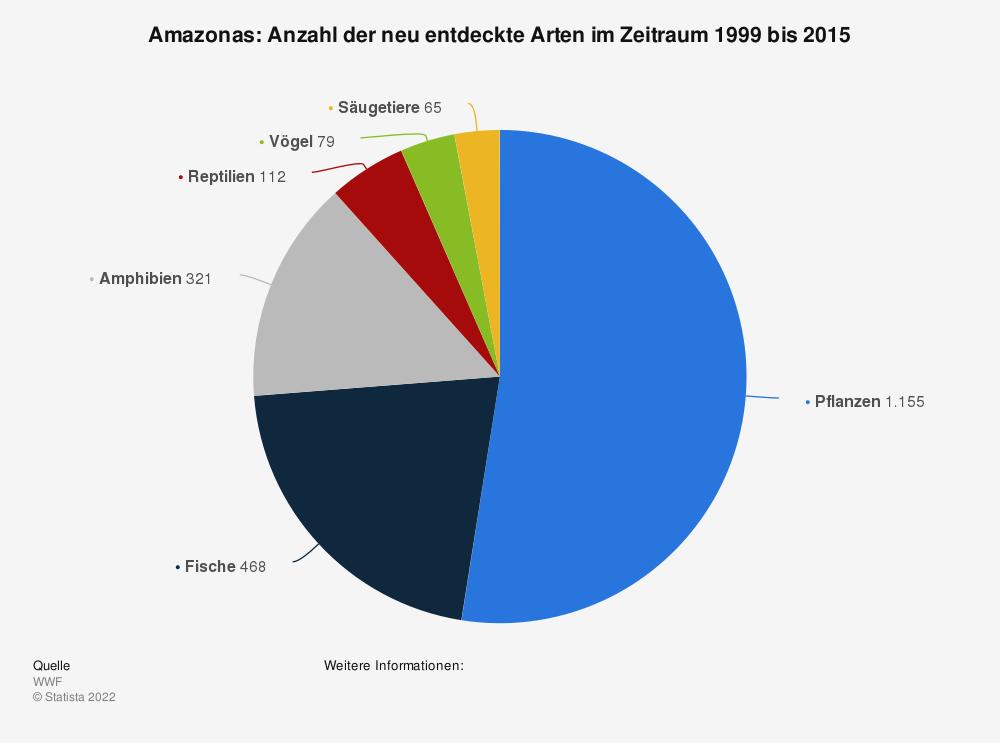 Statistik: Amazonas: Anzahl der neu entdeckte Arten im Zeitraum 1999 bis 2015 | Statista