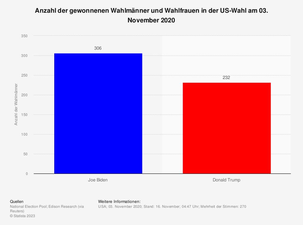 Statistik: Anzahl der gewonnenen Wahlmänner und Wahlfrauen in der US-Wahl am 03. November 2020 | Statista