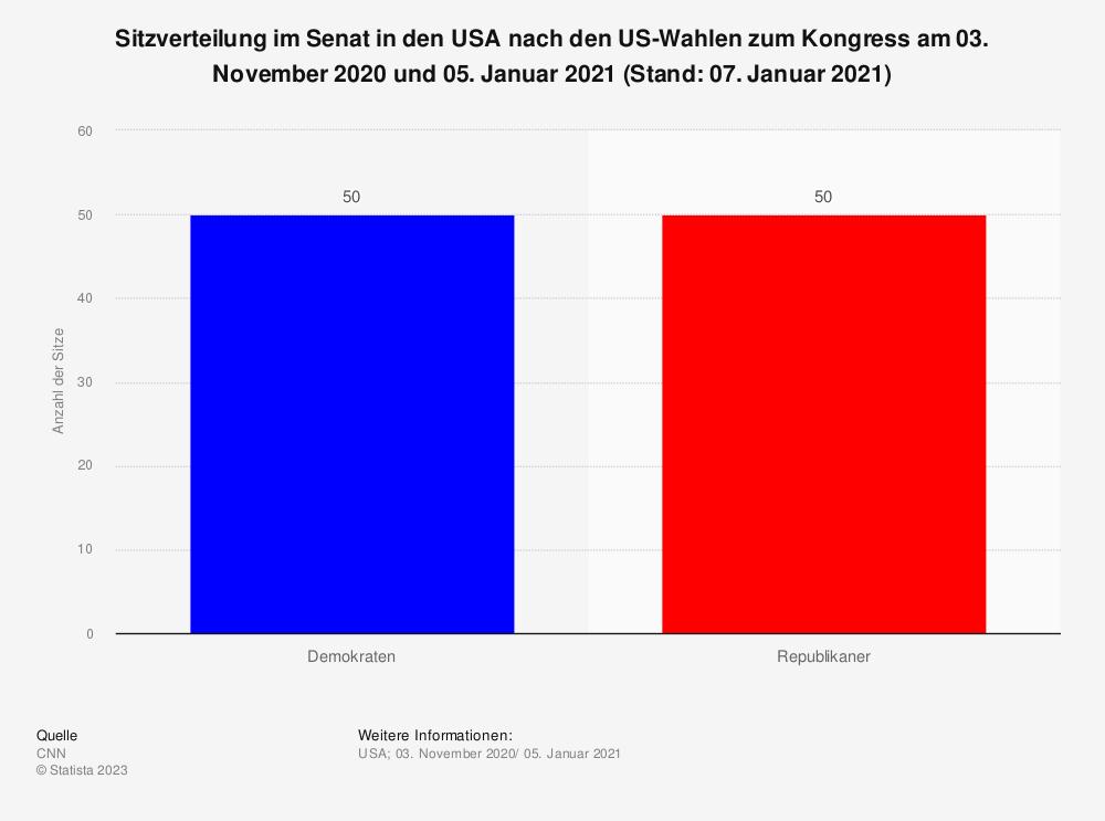Statistik: Sitzverteilung im Senat in den USA nach den US-Wahlen zum Kongress am 03. November 2020 und 05. Januar 2021 (Stand: 07. Januar 2021) | Statista