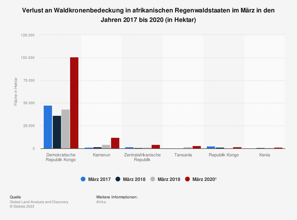 Statistik: Verlust an Waldkronenbedeckung in afrikanischen Regenwaldstaaten im März in den Jahren 2017 bis 2020 (in Hektar) | Statista