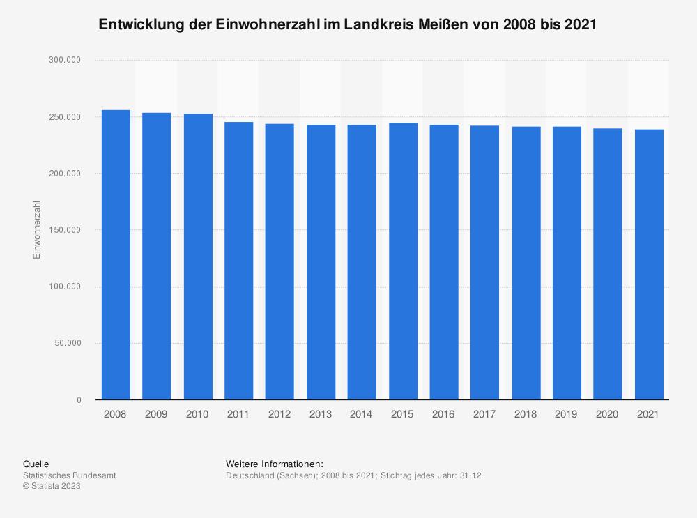 Statistik: Entwicklung der Einwohnerzahl im Landkreis Meißen von 2008 bis 2019 | Statista