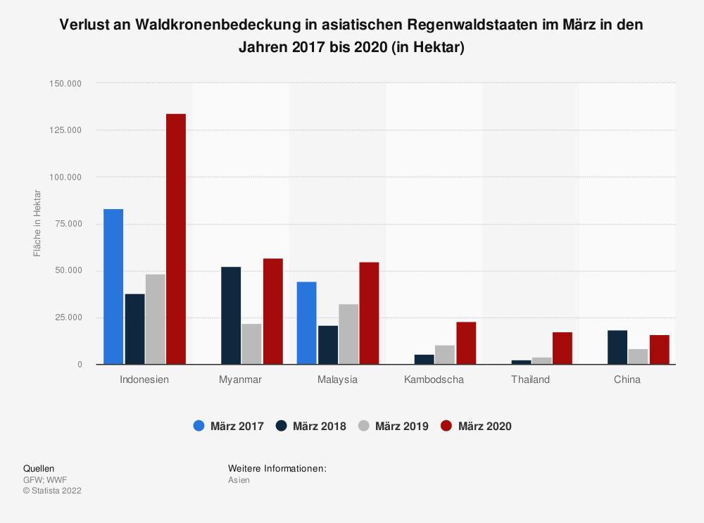 Statistik: Verlust an Waldkronenbedeckung in asiatischen Regenwaldstaaten im März in den Jahren 2017 bis 2020 (in Hektar) | Statista
