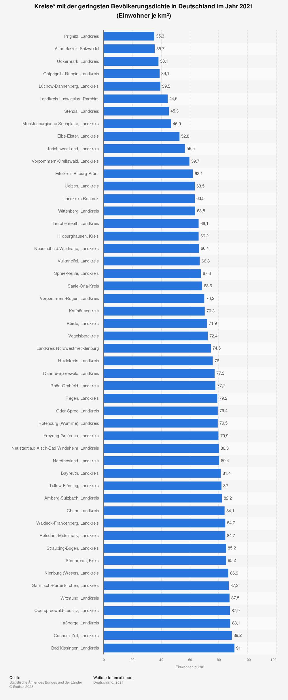 Statistik: Kreise* mit der geringsten Bevölkerungsdichte in Deutschland im Jahr 2019 (Einwohner je km²) | Statista