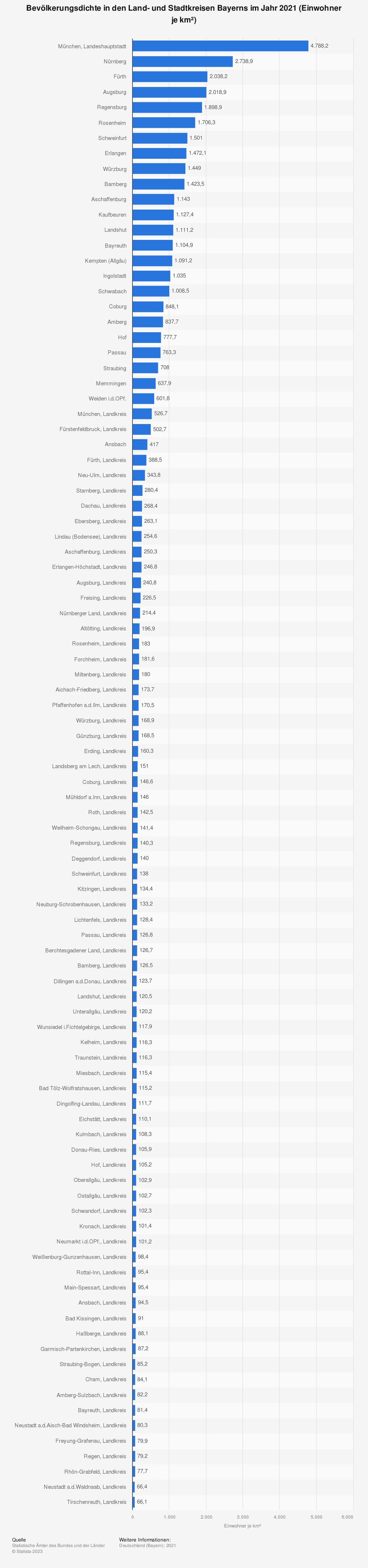 Statistik: Bevölkerungsdichte in den Land- und Stadtkreisen Bayerns im Jahr 2019 (Einwohner je km²)   Statista
