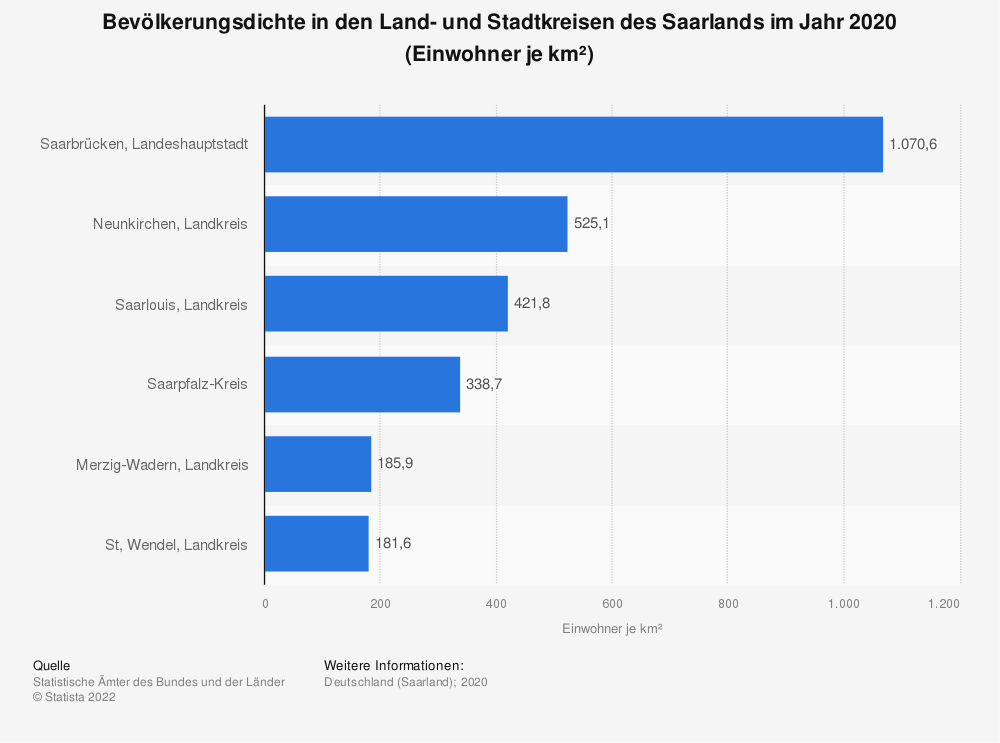 Statistik: Bevölkerungsdichte in den Land- und Stadtkreisen des Saarlands im Jahr 2019 (Einwohner je km²)   Statista