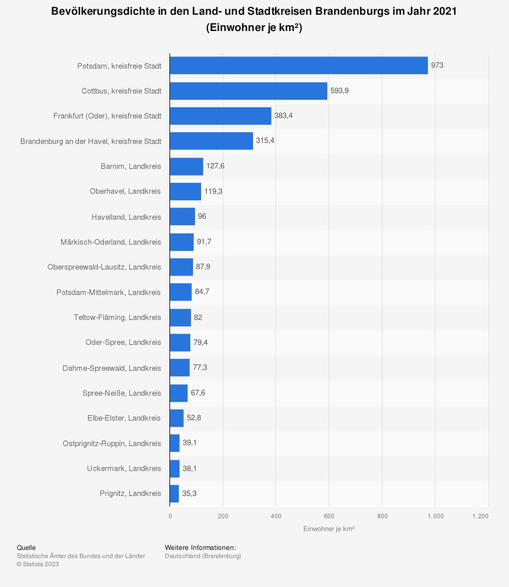 Statistik: Bevölkerungsdichte in den Land- und Stadtkreisen Brandenburgs im Jahr 2019 (Einwohner je km²) | Statista