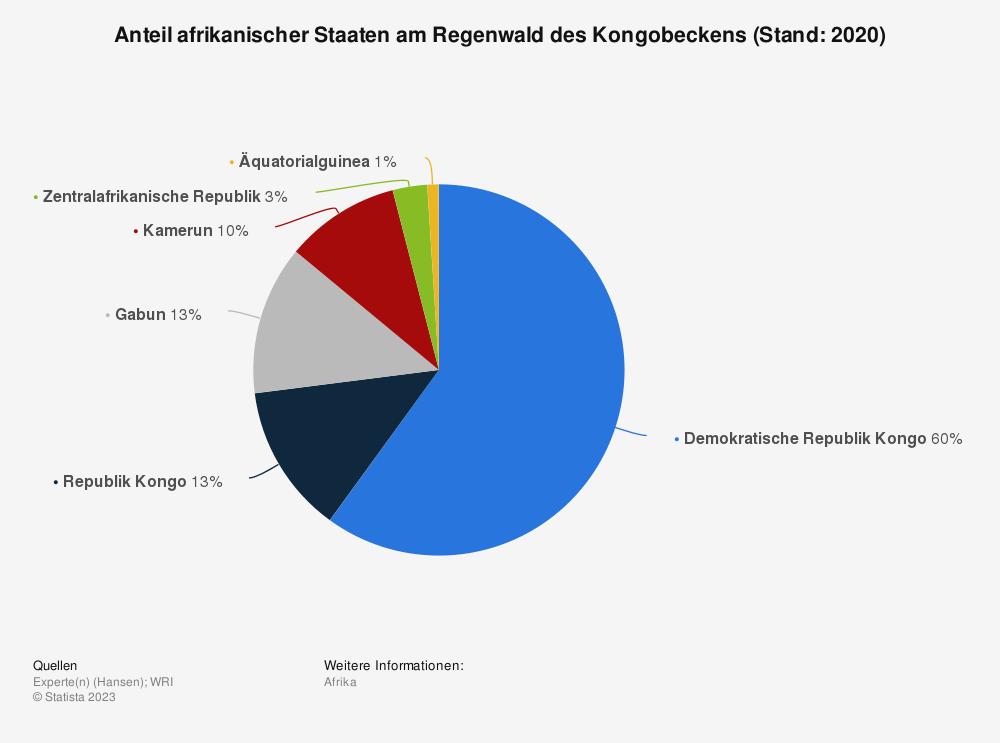 Statistik: Anteil afrikanischer Staaten am Regenwald des Kongobeckens (Stand: 2013) | Statista