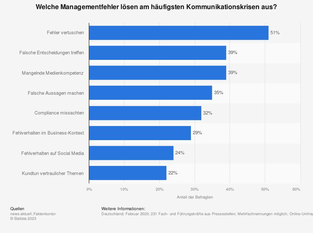 Statistik: Welche Managementfehler lösen am häufigsten Kommunikationskrisen aus? | Statista