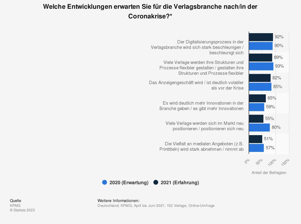 Statistik: Welche Entwicklungen erwarten Sie für die Verlagsbranche nach der Coronakrise? | Statista