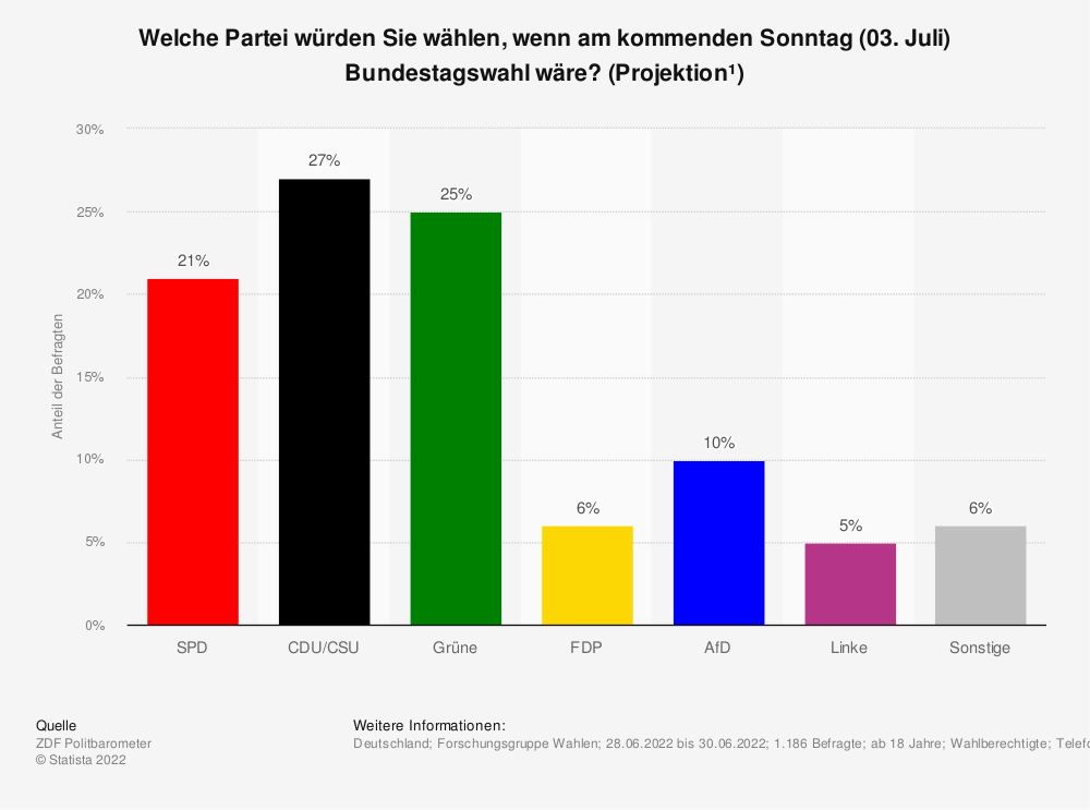 Statistik: Welche Partei würden Sie wählen, wenn am nächsten Sonntag (09. Mai 2021) wirklich Bundestagswahl wäre? (Projektion¹) | Statista