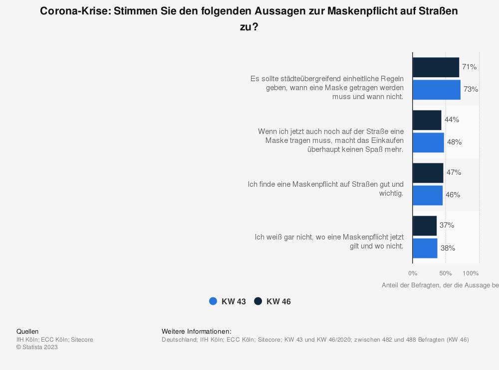 Statistik: Corona-Krise: Stimmen Sie den folgenden Aussagen zur Maskenpflicht auf Straßen zu? | Statista