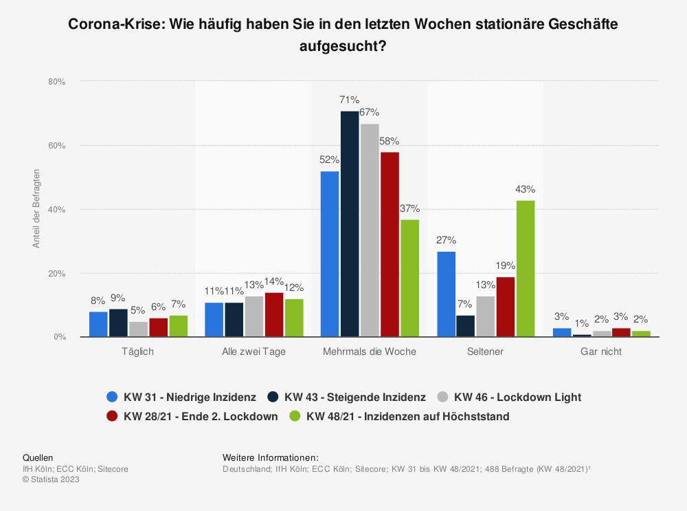 Statistik: Corona-Krise: Wie häufig haben Sie in den letzten Wochen stationäre Geschäfte aufgesucht?   Statista