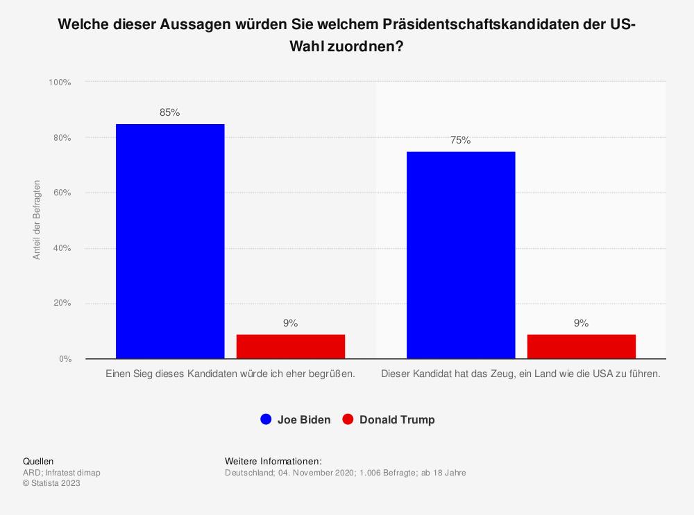 Statistik: Welche dieser Aussagen würden Sie welchem Präsidentschaftskandidaten der US-Wahl zuordnen? | Statista