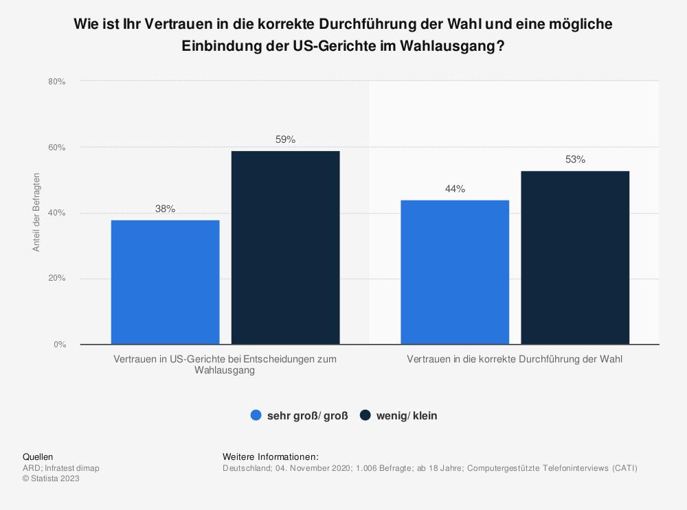 Statistik: Wie ist Ihr Vertrauen in die korrekte Durchführung der Wahl und eine mögliche Einbindung der US-Gerichte im Wahlausgang? | Statista