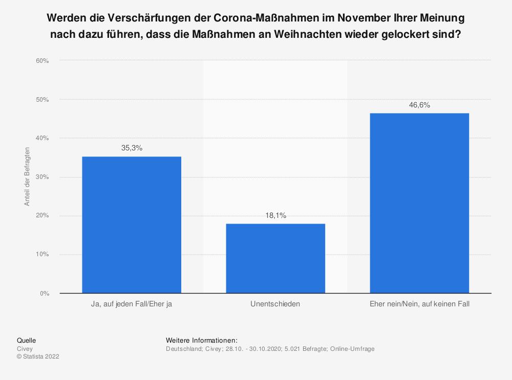 Statistik: Werden die Verschärfungen der Corona-Maßnahmen im November Ihrer Meinung nach dazu führen, dass die Maßnahmen an Weihnachten wieder gelockert sind? | Statista