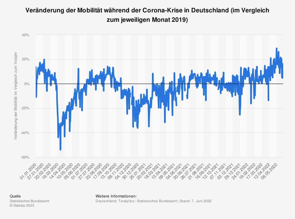 Statistik: Veränderung der Mobilität während der Corona-Krise in Deutschland (im Vergleich zum jeweiligen Monat 2019) | Statista
