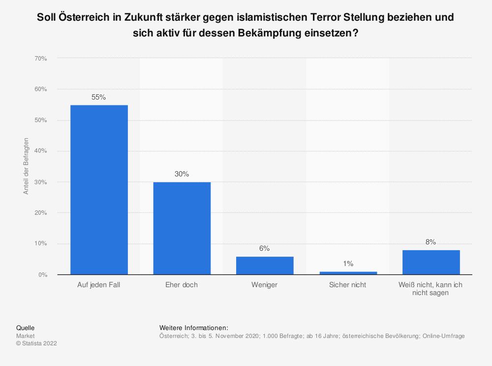 Statistik: Soll Österreich in Zukunft stärker gegen islamistischen Terror Stellung beziehen und sich aktiv für dessen Bekämpfung einsetzen?   Statista